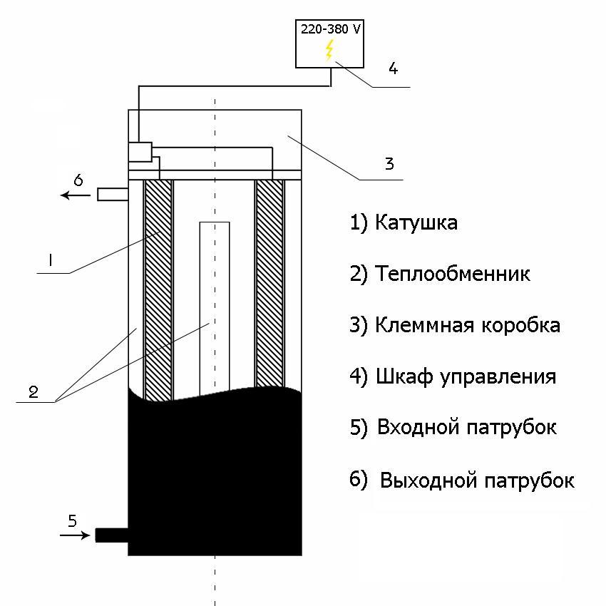 теплообменного устройства